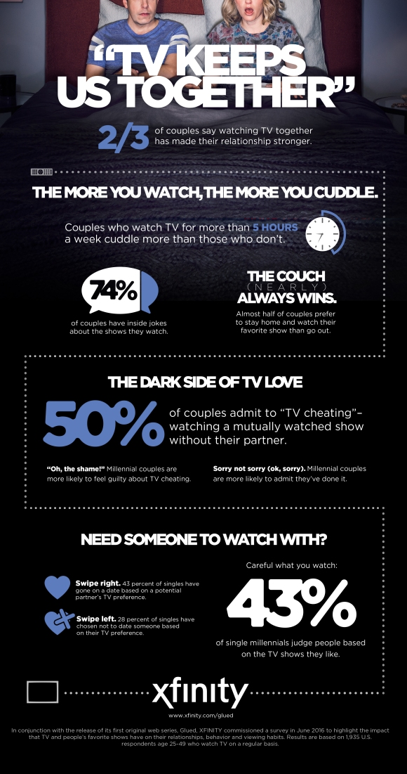 Impact of TV on Relationships-Infographic